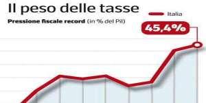 tasse-in-italia